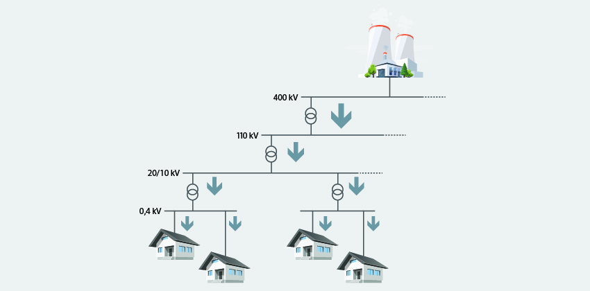 Caption: Figure 1: General layout of electricity networks, showing the traditional nationwide system