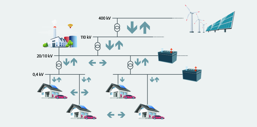 Figure 2: Example of AC distribution, where local energy production and storage is implemented in existing AC-grid.