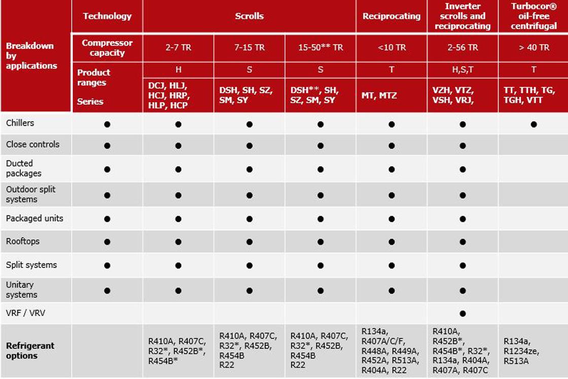 Fabricante De Compresores Herm 233 Ticos Aire Acondicionado