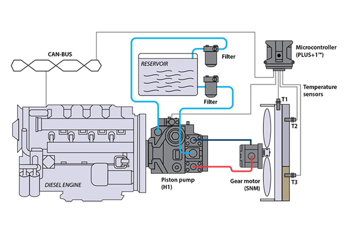 Closed circuit pump w/ gear motor (reversible)   DanfossDanfoss