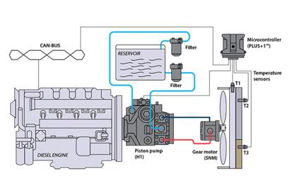 closed circuit pump w/ gear motor (reversible)