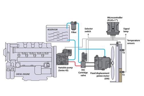 Tidsmæssigt Pumpe für einen offenen Kreislauf, mit Kolbenmotor   Danfoss WI-74