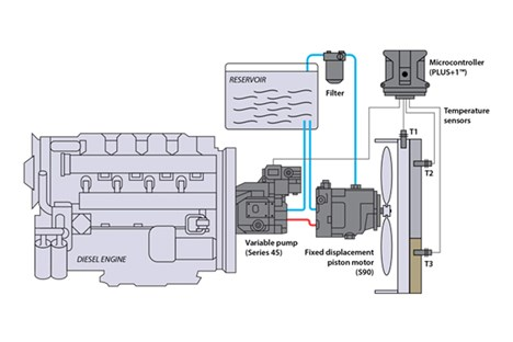 Variable displacement open circuit pump w/ piston motor (non reversing)
