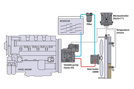 Variable displacement open circuit pump w/ gear motor (non reversing)