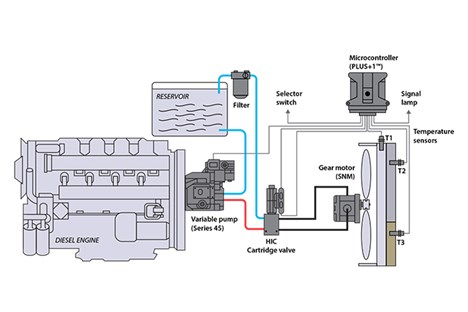 Variable displacement open circuit pump w/ gear motor (reversing HIC)