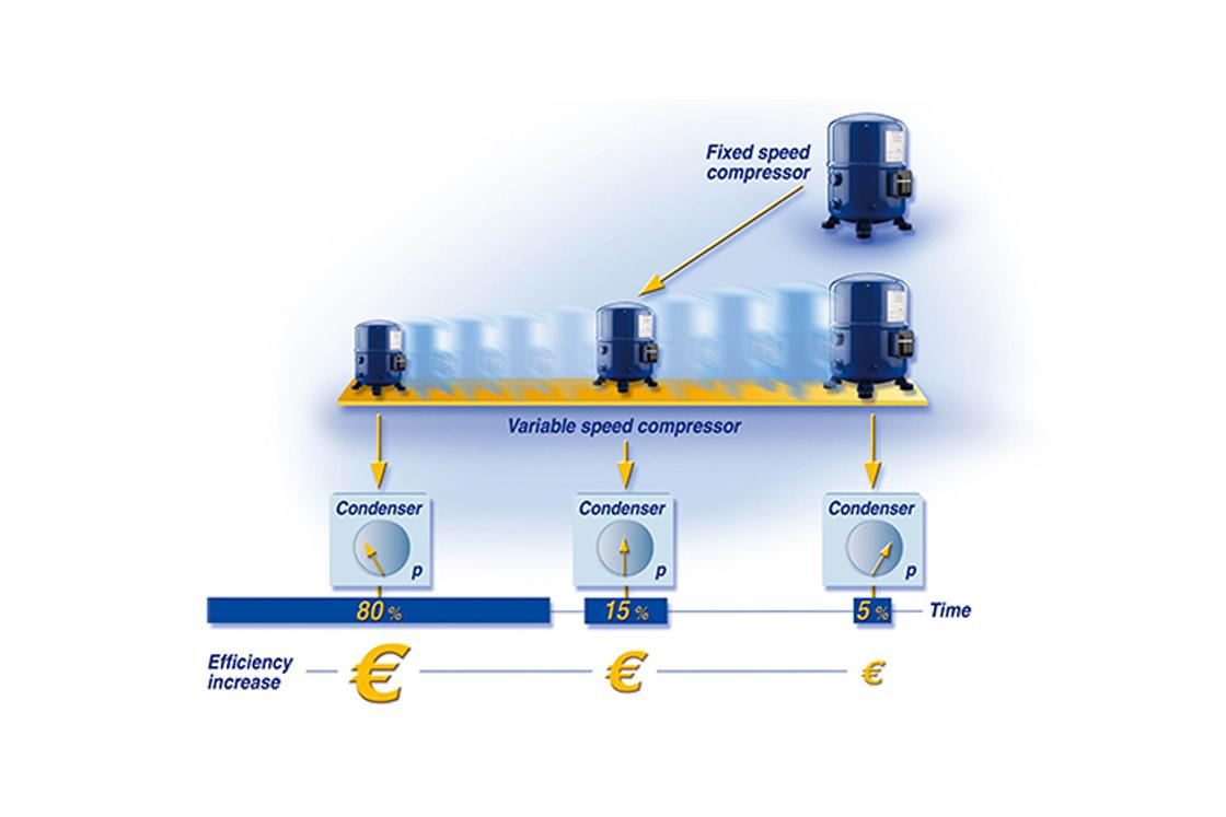 Inverter Reciprocating Compressor