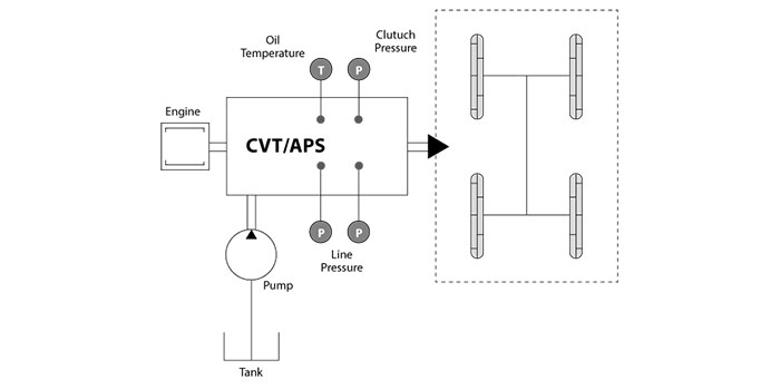 cvt - continuously variable transmission, is an automatic transmission  commonly used in agricultural applications  aps - automatic power shift, is  typically