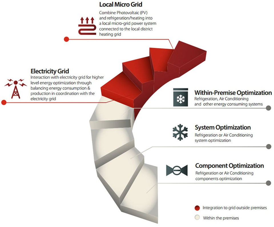 From component to grid - Danfoss