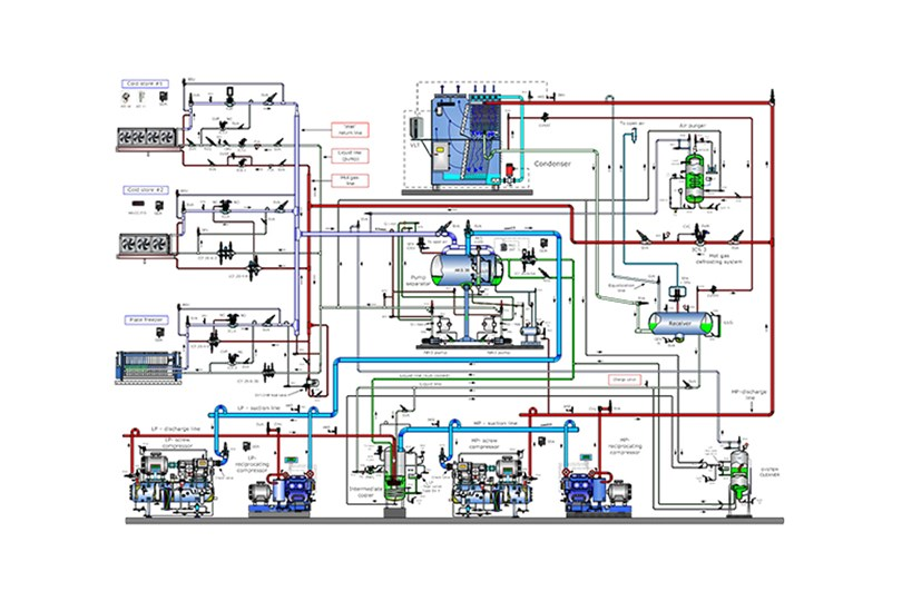 Industrial Refrigeration application tool - Illustration - Danfoss