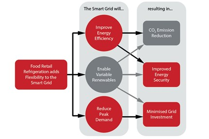Smart energy systems impact on supermarkets