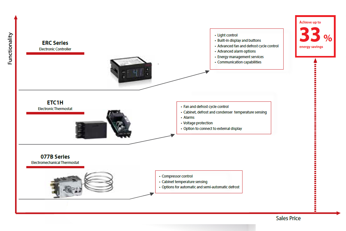 Electromechanical Thermostat Or Electronic Controller What Is The Delay Relay Timer Circuit Projects Right Solution For Gdms Danfoss