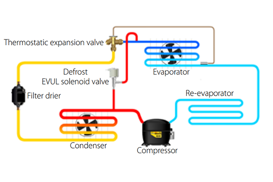 Hot Gas Defrost Diagram Electrical Schematics Refrigeration Solenoid Wiring In Commercial Kitchen Danfoss