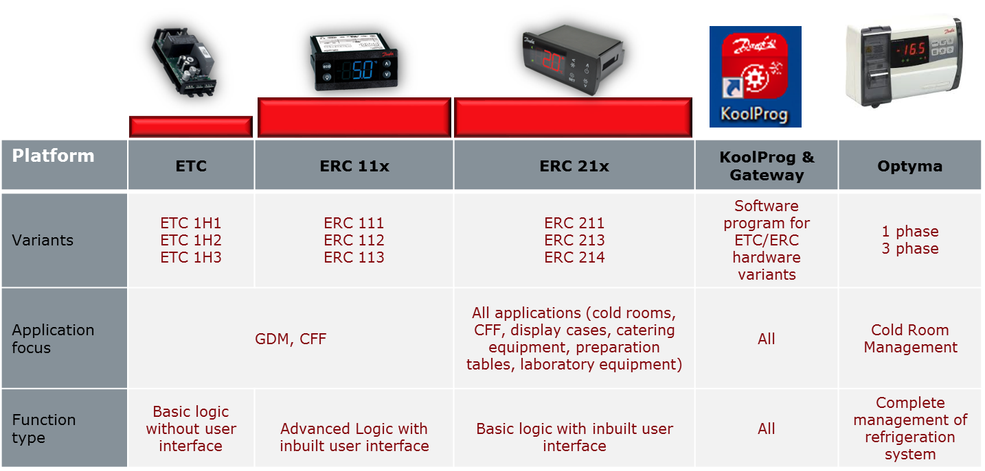 Electronic controllers | Monitor and optimize refrigeration ... on