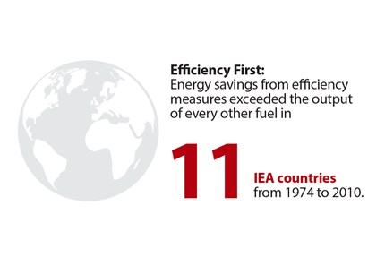 Why energy efficiency?