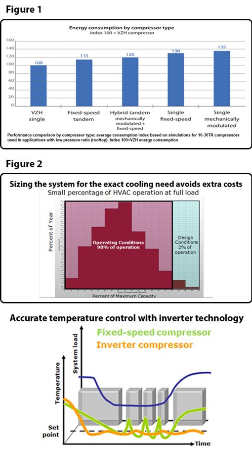 Inverter compressors | Variable speed technology for HVAC | Danfoss