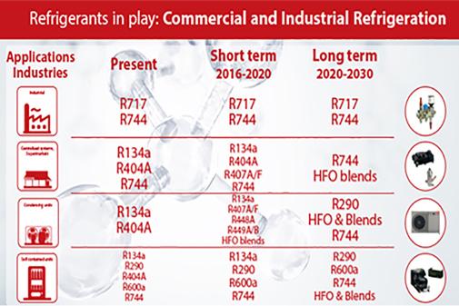 Alternative Refrigerants Used in Refrigeration | Danfoss
