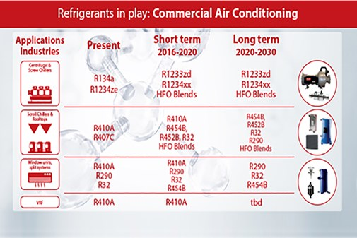 Refrigerant Types For Air Conditioning Systems Danfoss