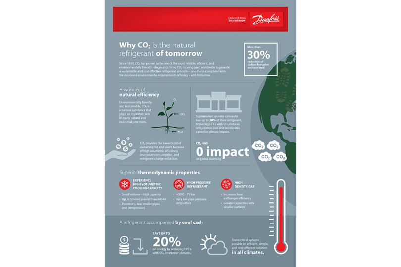 Infografía sobre el CO₂ para la industria de distribución alimentaria - Danfoss