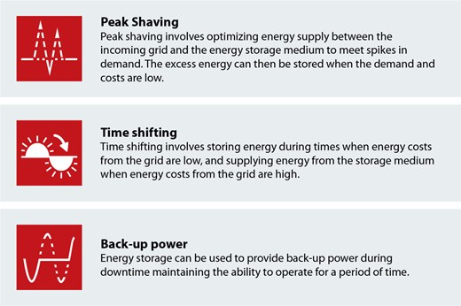 Key benefits of energy storage