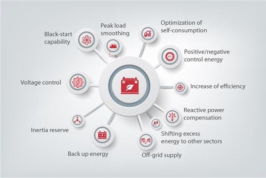 Danfoss Drives energy storage solutions