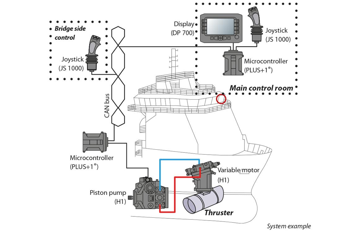 PLUS+1® joysticks
