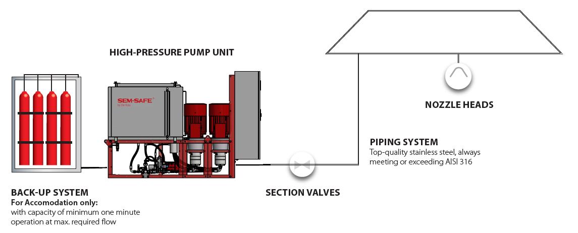 SEM-SAFE® high-pressure water mist system for fire fighting | Danfoss