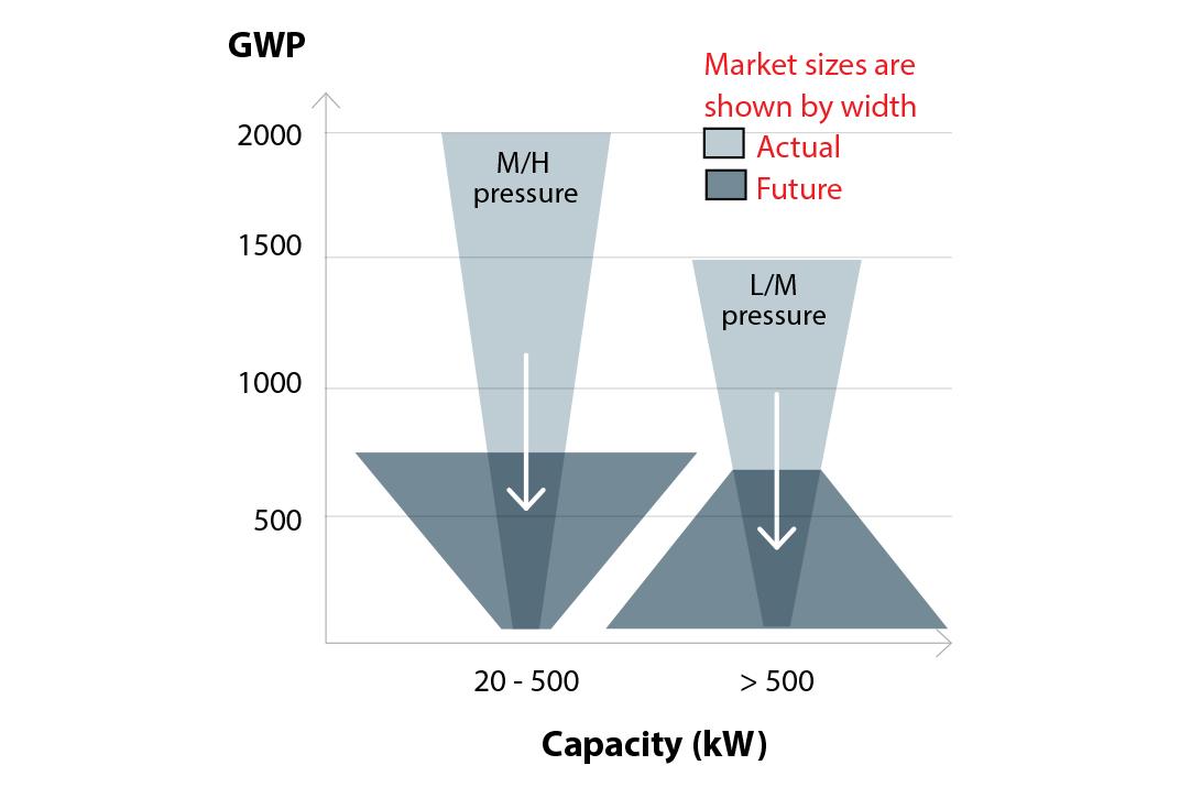 Transition du marché et niveau GWP par taille de refroidisseur