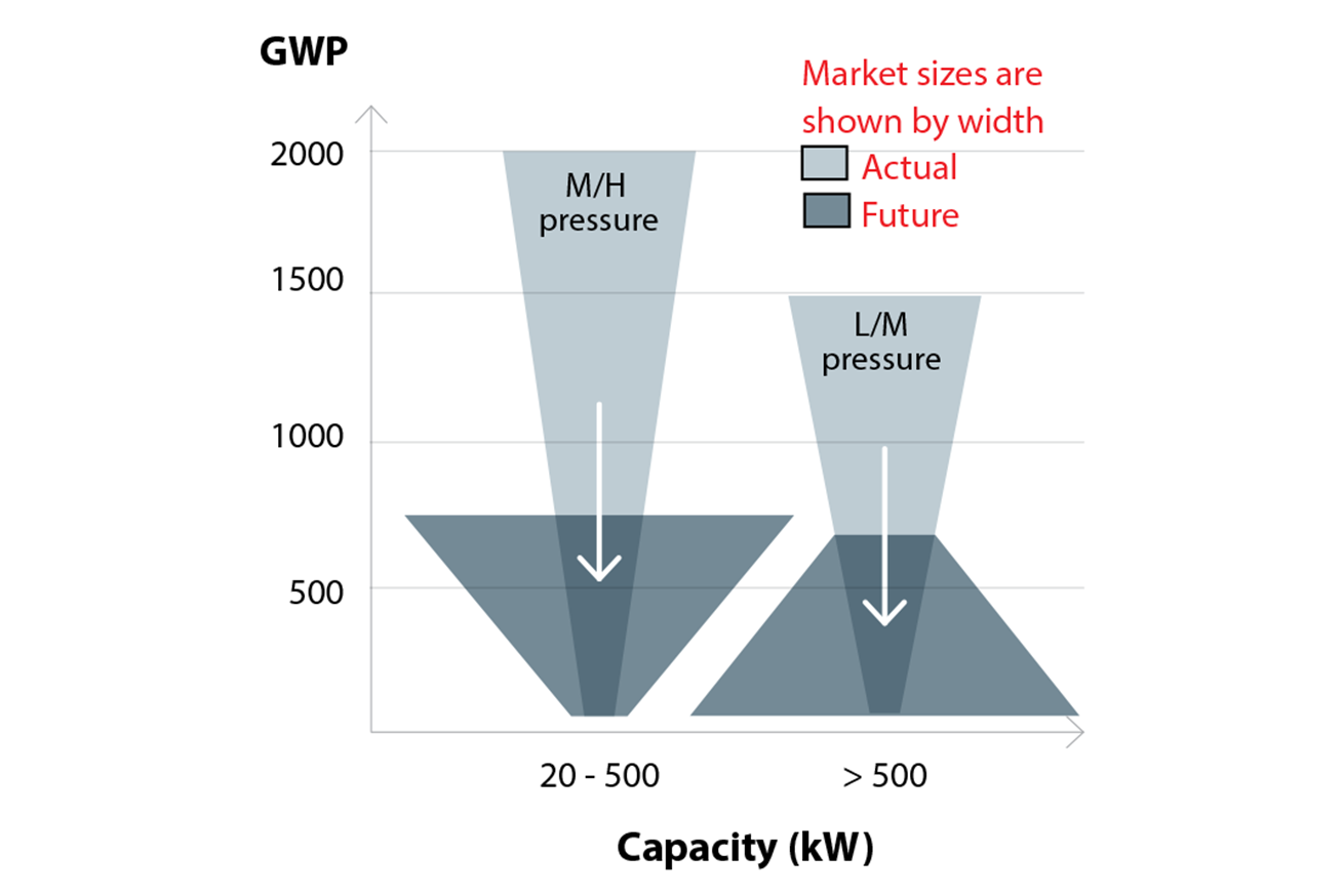 Market transition and GWP level per chiller size