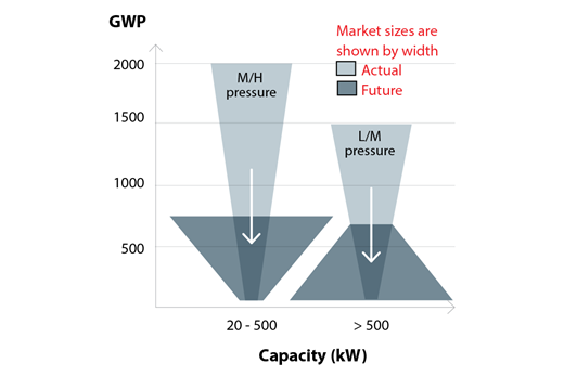 Transición del mercado y niveles de GWP según el tamaño del chiller
