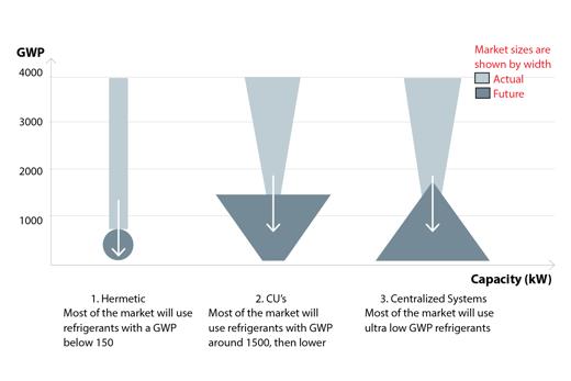 Transición del mercado y niveles de GWP para aplicaciones de refrigeración comercial