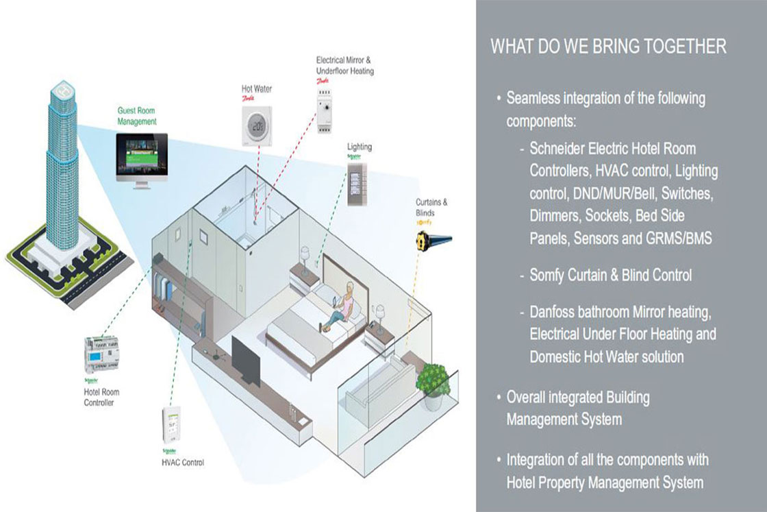 Schneider Electric Danfoss And Somfy Join Forces To Create A Mobile Home Electrical Systems Champion Wiring Diagram Connectivity Ecosystem For Residential Mid Size Building Hotel Markets