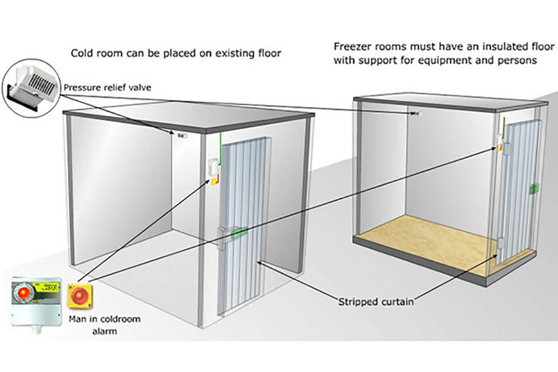 Cold Storage Room What You Need To Know About
