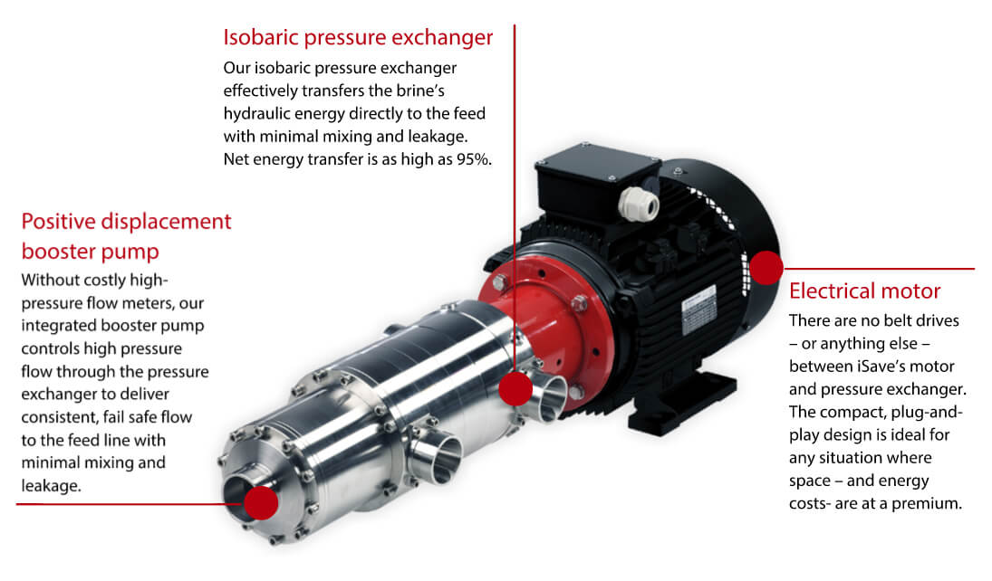 Danfoss iSave energy recovery device (ERD) - How it works - Diagram